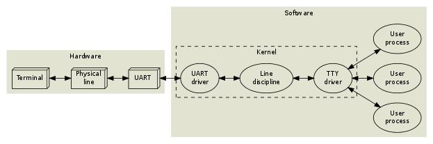 terminal_flow
